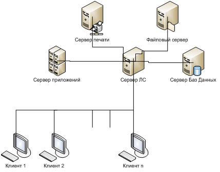 Рисунок 1 - Схема двуранговой локальной сети «операционного отдела»