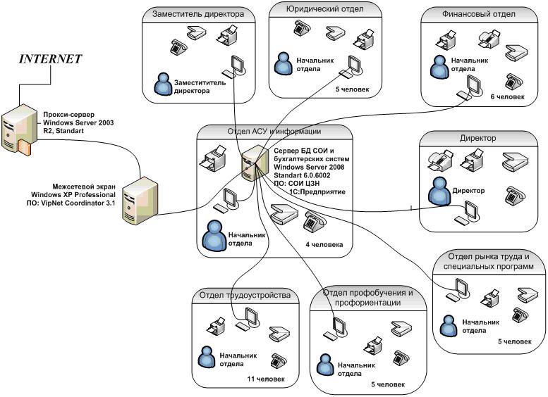 Рисунок 1 - Информационная и техническая инфраструктура ИС Центра занятости