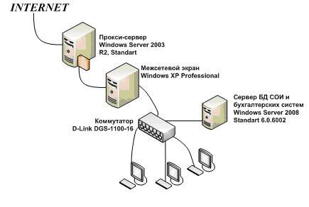 Рисунок 2 - Технология подключения к сети Интернет