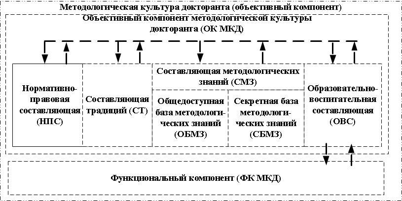 Рисунок 1. Структура объектного компонента методологической культуры ученого