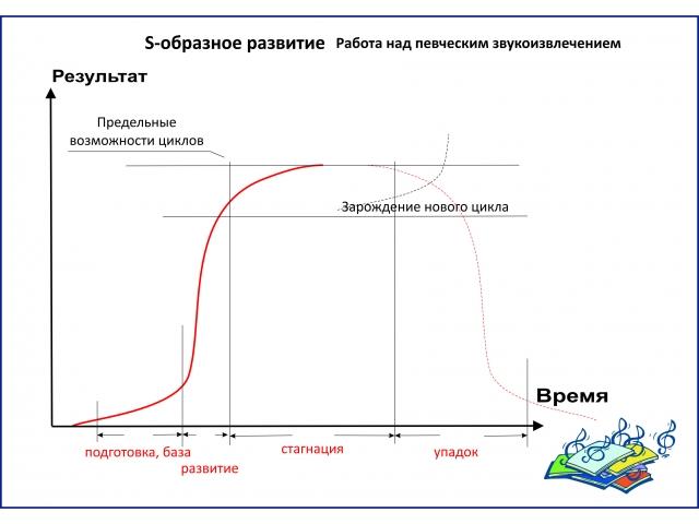 06_S-образное развитие - 1